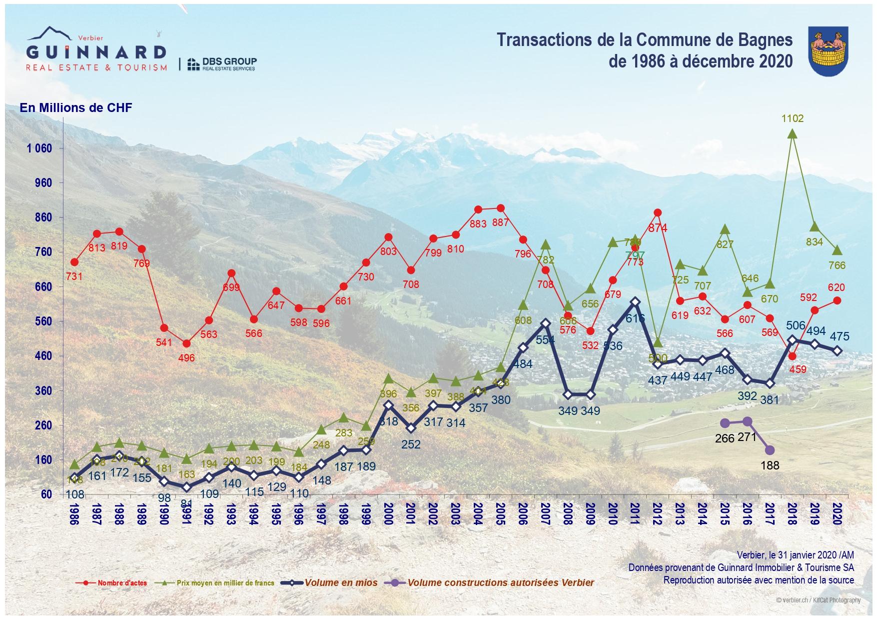 Transactions De La Commune Depuis 1986 2017 été Page 0001